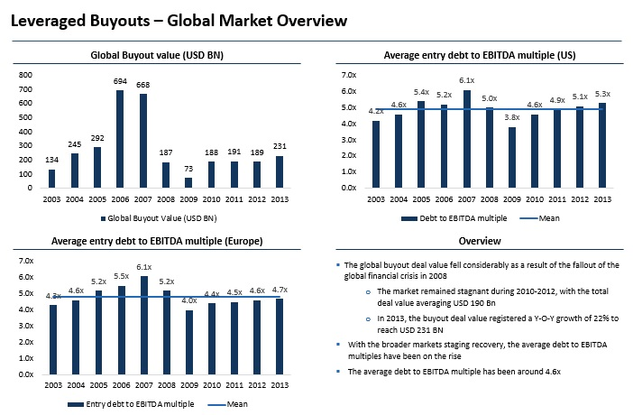 lbo overview