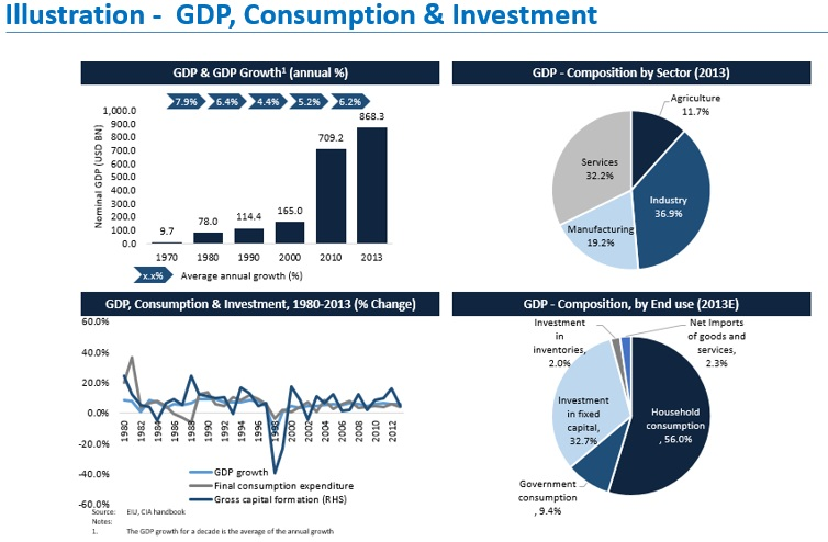 gdp consumption